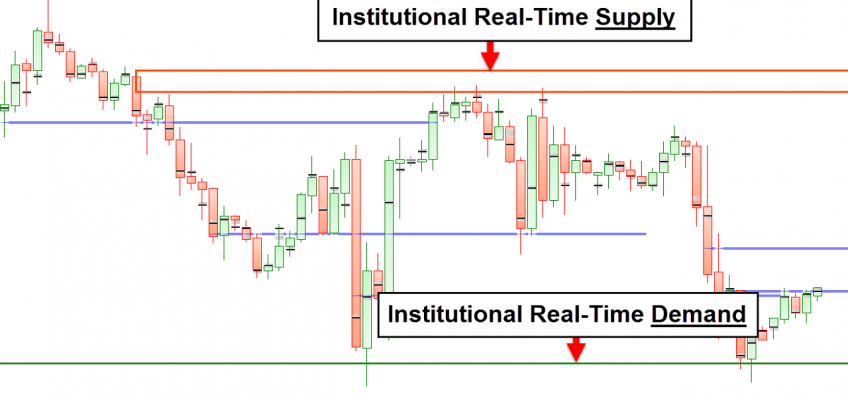 Supply and Demand Zone Trading – Indicators Strategy