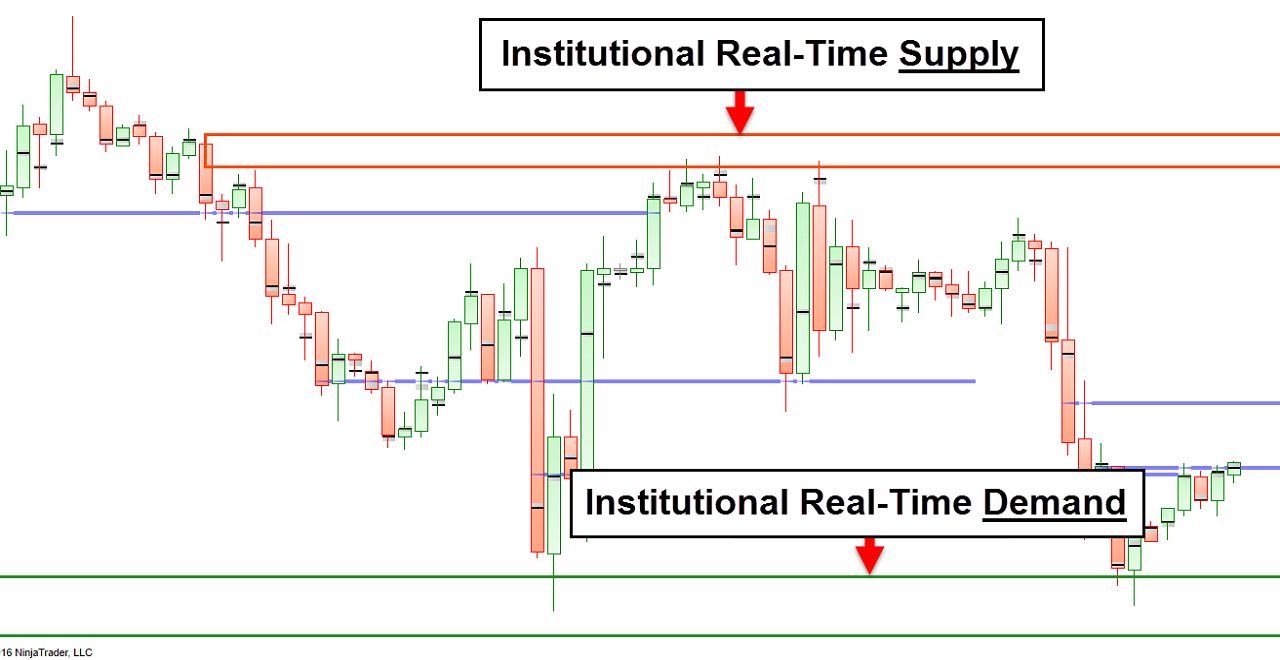 Institutional forex trader