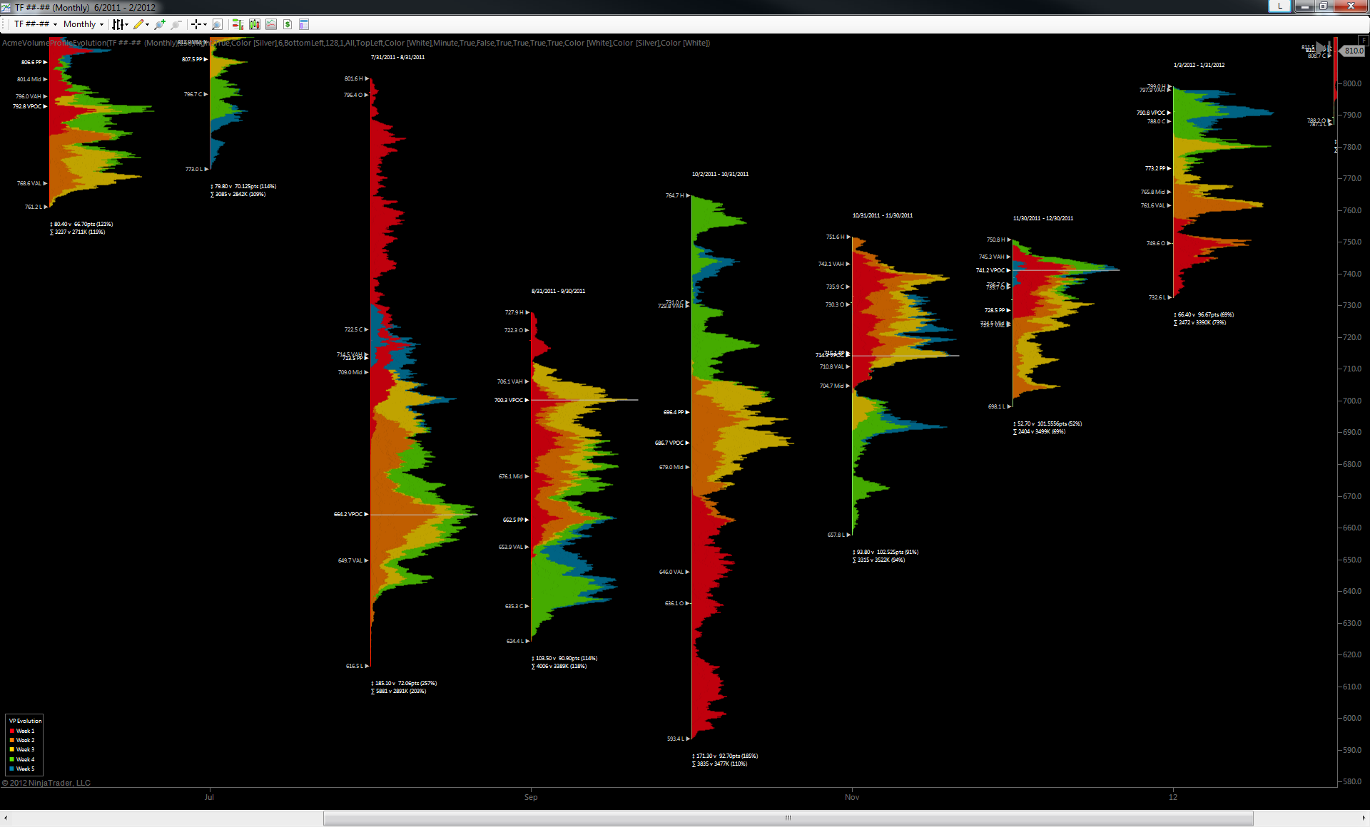 Volume Profile – OrderFlow-Traders Club