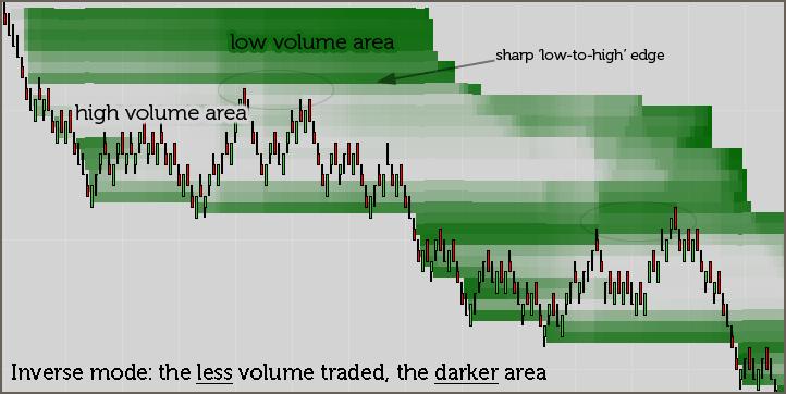 Volume Nodes Detector – OrderFlow-Traders Club